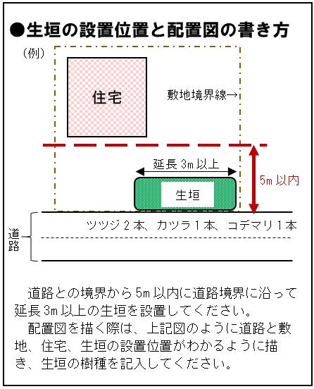 生垣の設置位置と配置図の書き方